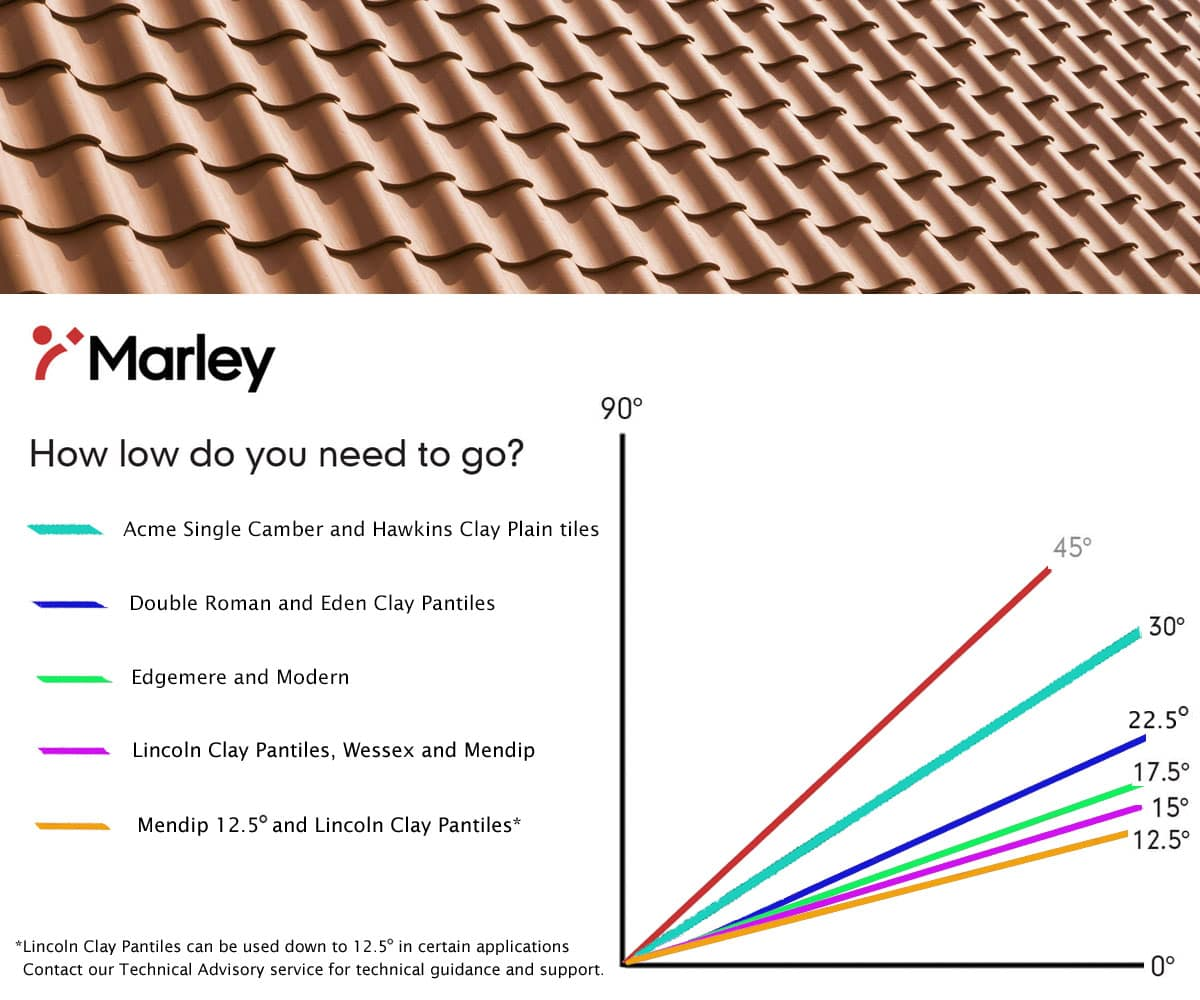 Low-pitch graph for Marley roof tiles